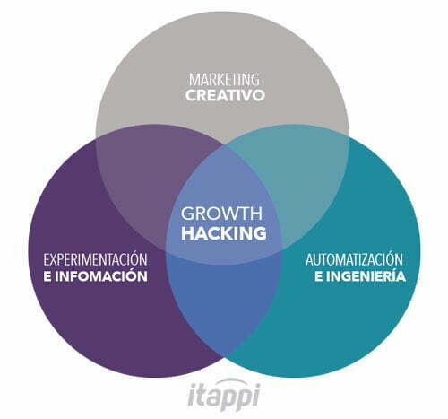 Cómo funciona Growth Hacking