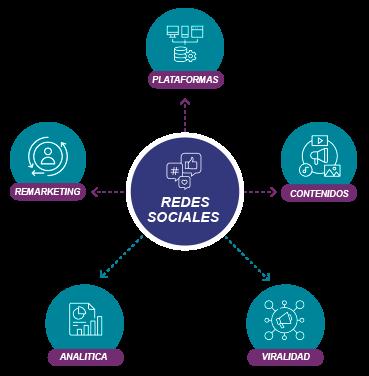 Diagrama redes sociales